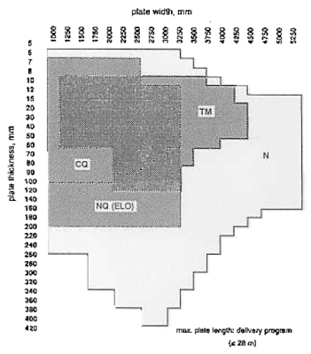 Figure 6: Plate delivery program for various processing conditions