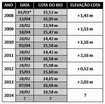 COTA-RIO-MADEIRA