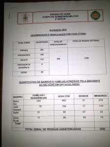 Relatório oficial do Corpo de Bombeiros sobre os afetados na alagação.