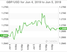 GBP/USD - British pound continues upward trend as services PMI improves