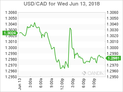 usdcad Canadian dollar graph, June 13, 2018