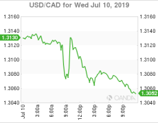 USD/CAD Canadian Dollar Slightly Higher as Battle of the Doves Limit Upside for Currency