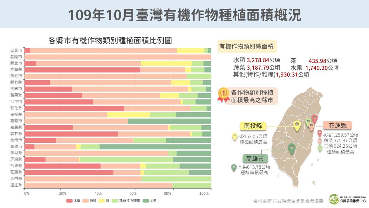 20201123 109年10月臺灣有機作物種植面積概況二修
