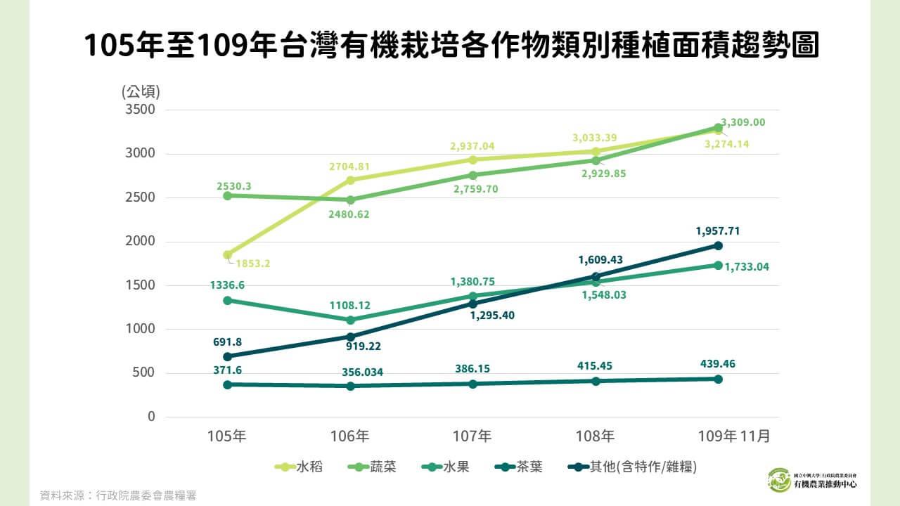 20201225 105年至109年台灣有機栽培各作物類別種植面積趨勢圖〔二修〕