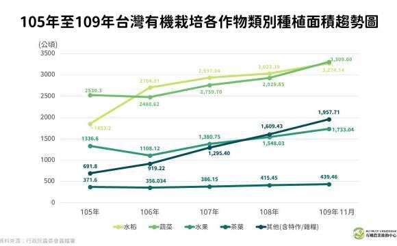 105年至109年台灣有機栽培各作物類別種植面積趨勢圖