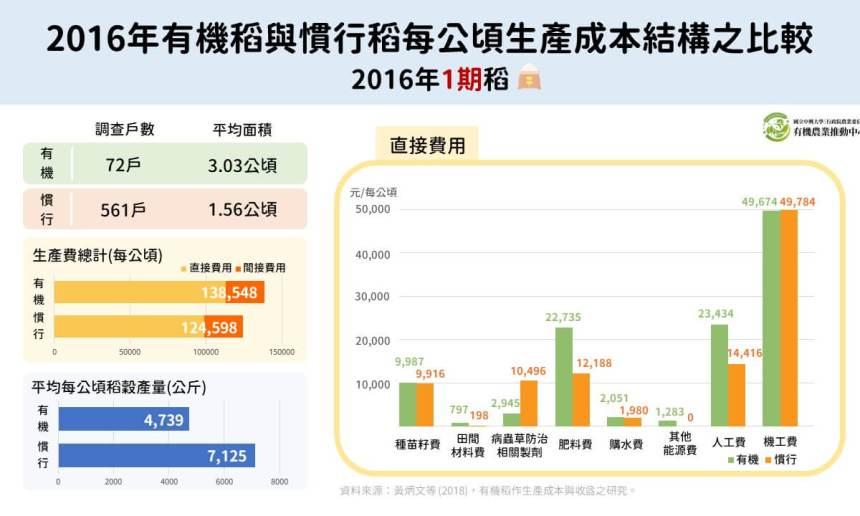 2016年有機稻與慣行稻每公頃生產成本結構之比較