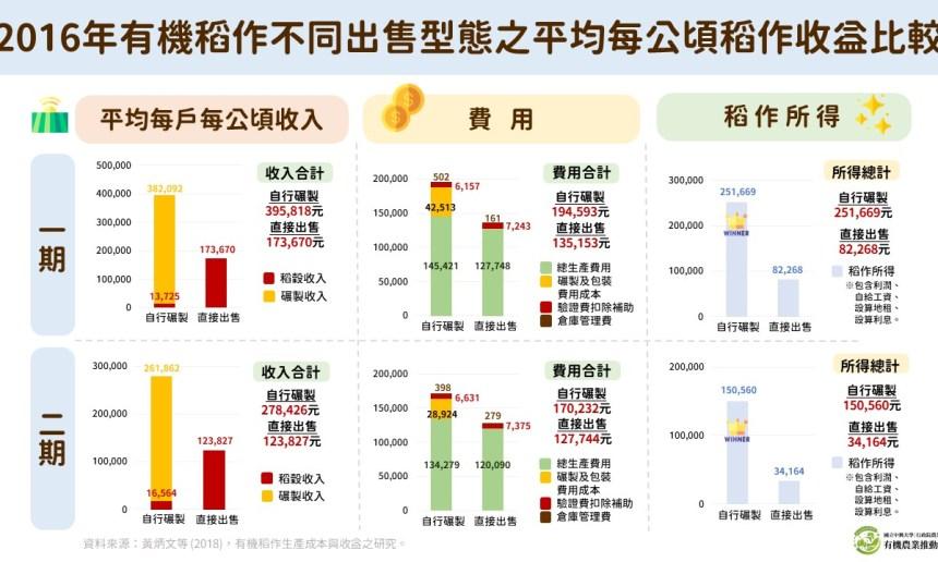 2016年有機稻作不同出售型態之平均每公頃稻作收益比較