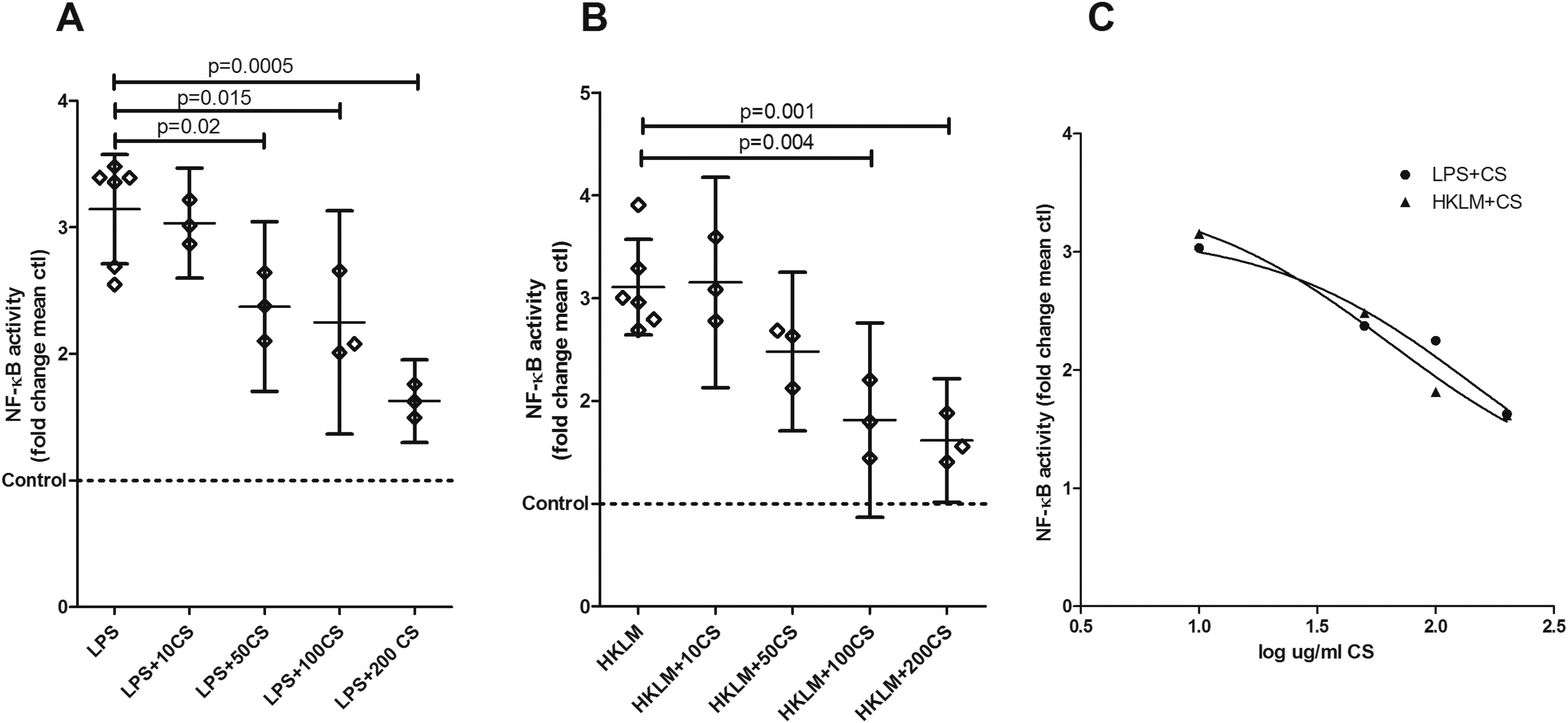 Chondroitin Sulphate Inhibits Nf B Activity Induced By Interaction Of Pathogenic And Damage