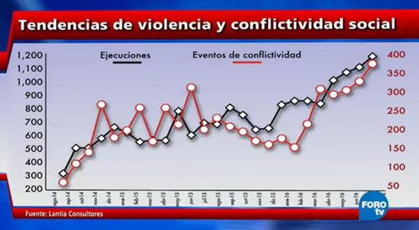 Oaxaca: Gobierno y conflictividad