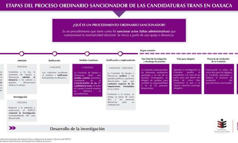 Avanza proceso sancionador de candidaturas trans