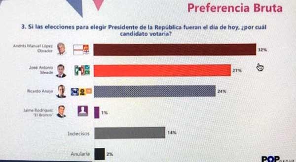 *Meade, a 5 puntos de López Obrador, según encuesta nacional de POP Group*