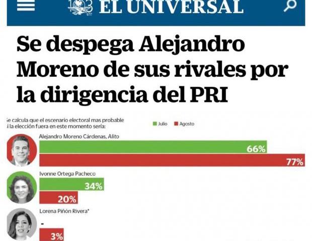 Alejandro Moreno, aventaja sin problema