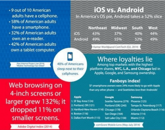 iphone vs android infographics