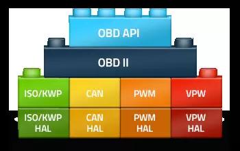 OBD II Software Stack
