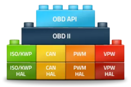 OBD II Software Stack