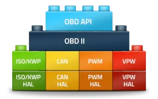 OBD II Software   Ready-To-Use Protocol Stack & Source Code