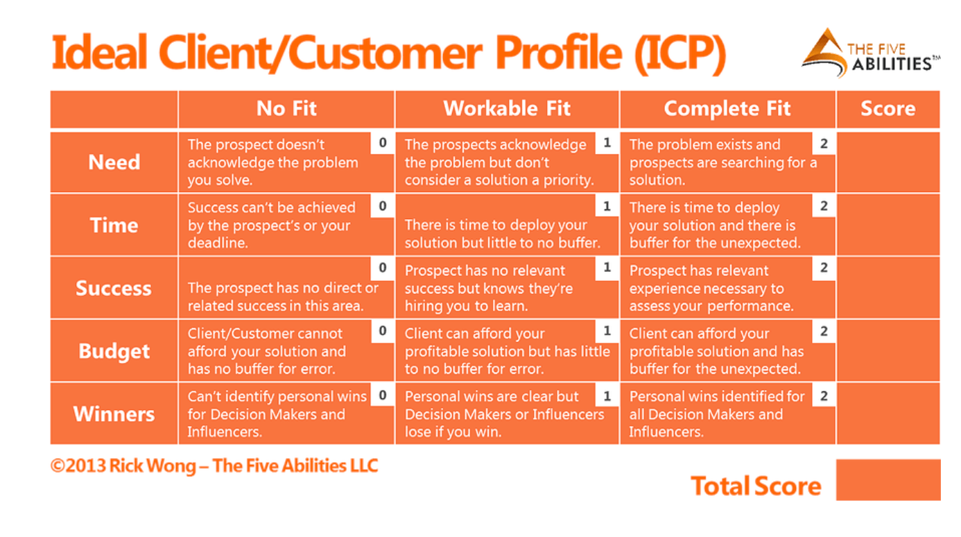 Include a headshot of a specific customer in your customer profile template. What Is A Customer Profile 5 Steps To Create Your Customer Profile