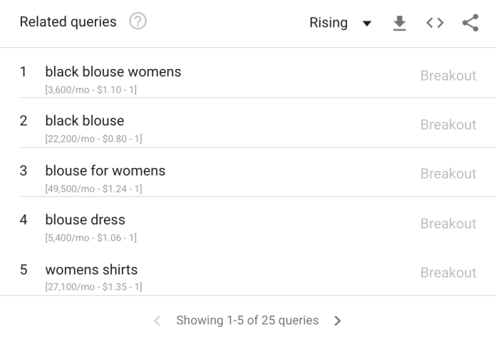 Related queries