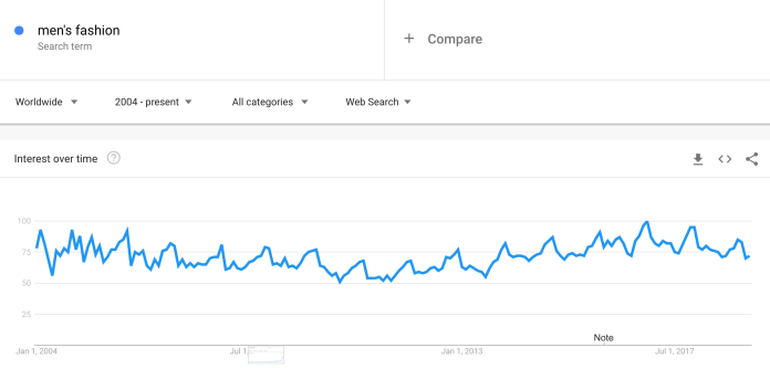 google trends stable