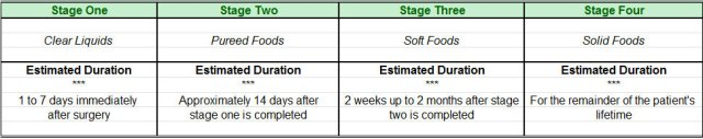 Table showing 4 stages of gastric bypass diet.