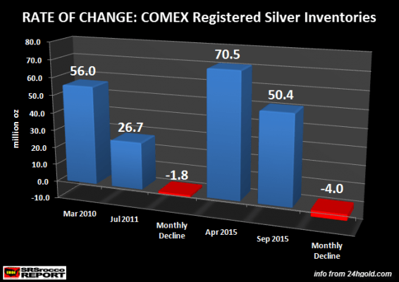 RATE-OF-CHANGE-Comex-Registered-Silver-Inventories