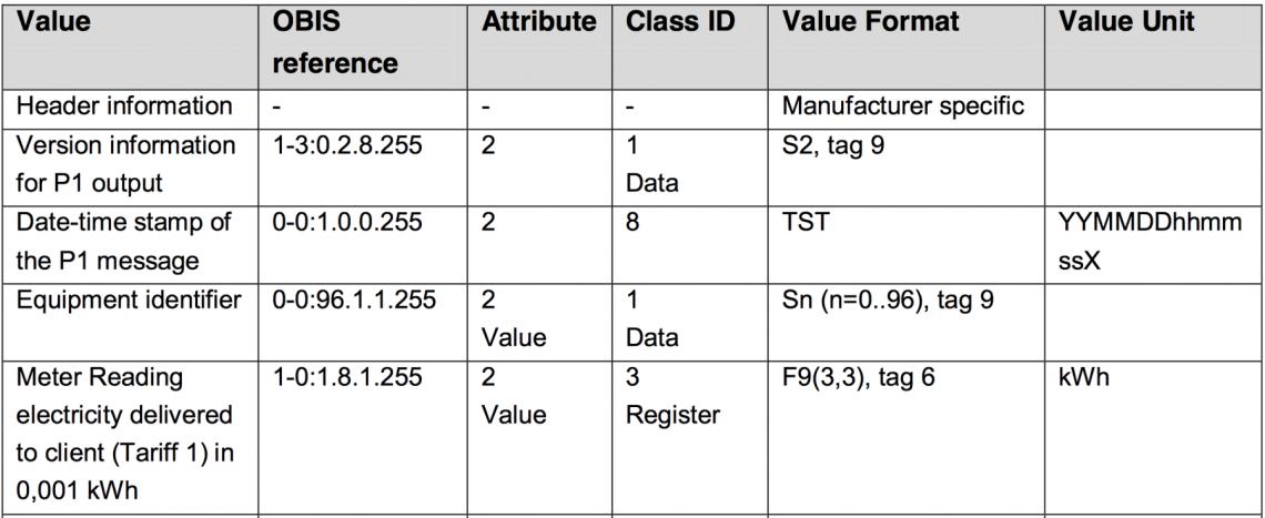 Protocole-DSRM5