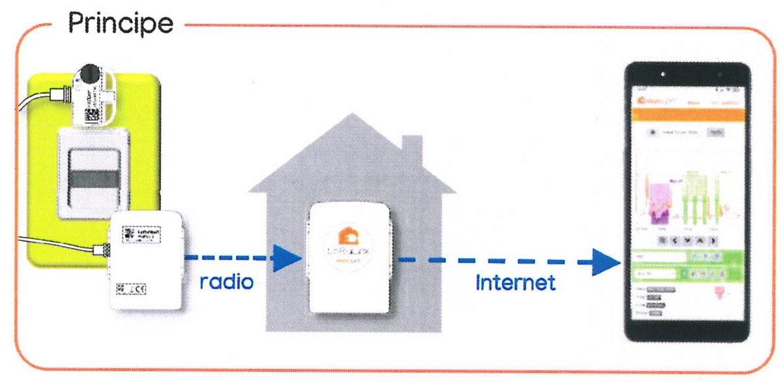 suivi-consommation-electrique-wattspirit-2