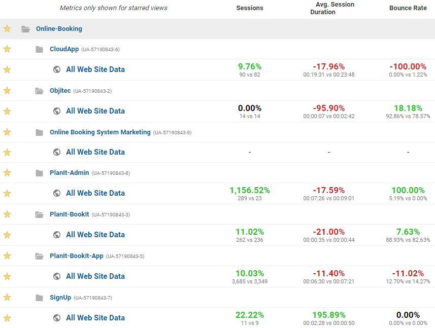 july 2017 analytics