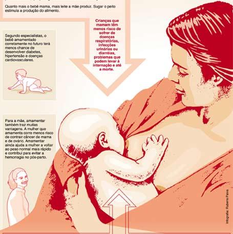 Ilustração: Leite materno - bebês bem alimentados
