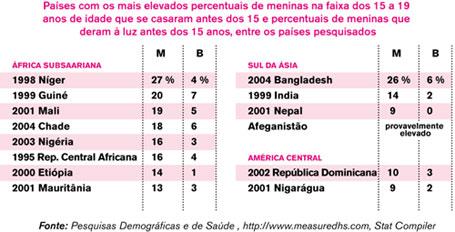 Gráfico paises casamento infantil