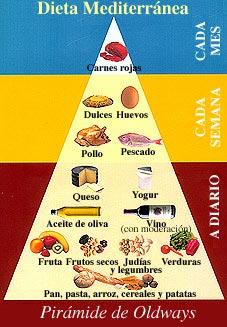 Pirámide Nutrición