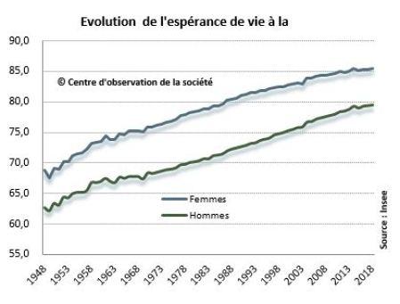 """Résultat de recherche d'images pour """"espérance de vie insee"""""""