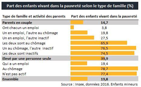 https://i1.wp.com/www.observationsociete.fr/wp-content/uploads/2019/06/pauvrete_enfants_taux.jpg