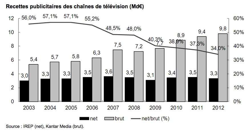 Recettes publicitaires des chaînes de télévision