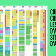 Petit aperçu de la répartition du contenu sur les homepages des sites médias français