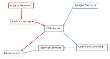 CO Academy Changes 3