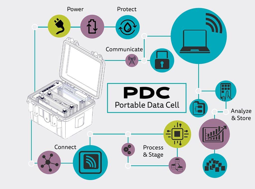 Portable Data Cell Diagram