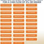 Search Listings By Cash Flow