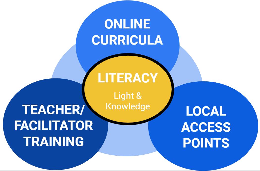 3 Pillars of OC4D.(1) Online content, (2) Access Points, and (3) Teachers/Facilitator Training