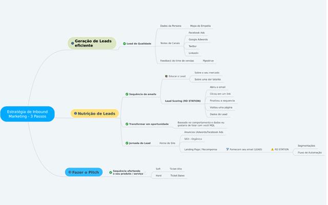 Checklist Inbound Marketing