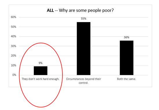 Chart-ALL-Why some people are poor-a