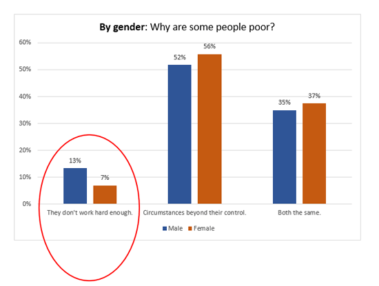 Chart-By-Gender-Why some people are poor-a