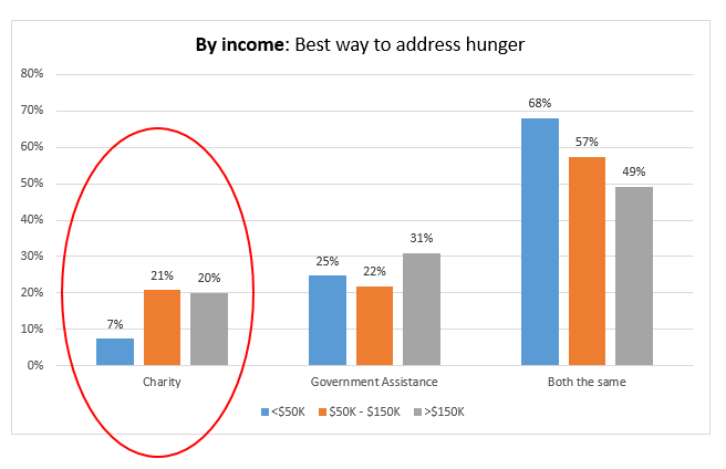 Chart-By-Income-Addressing-Hunger