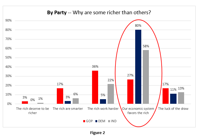 By-Party-Some richer
