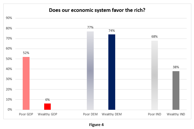 By-Party-and Income-Some richer-simple-a