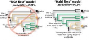 AIDS Haiti First Model