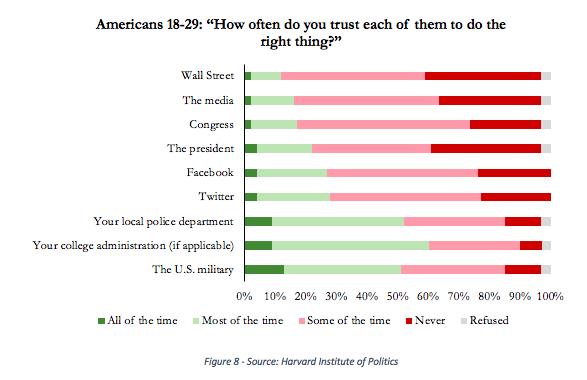 millennials-trust