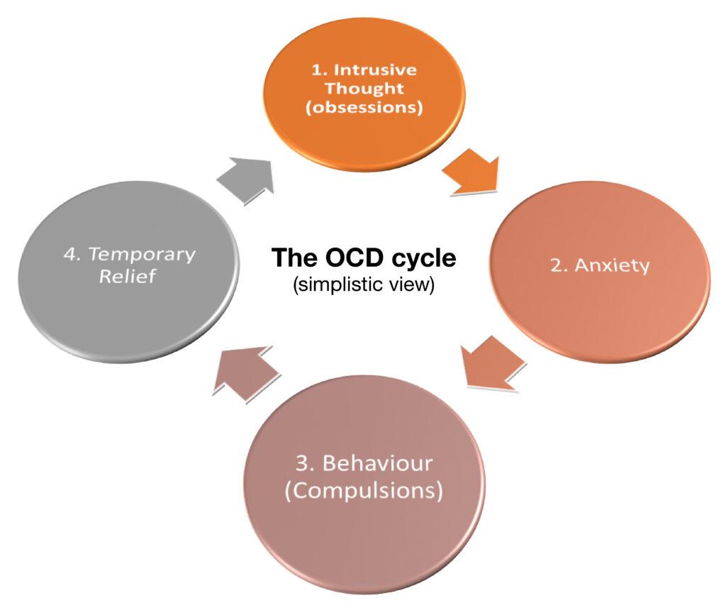 Diagnosing Ocd Ocd Uk