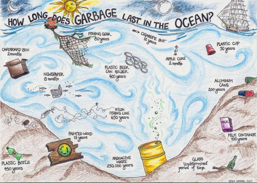 garbace-plastic-in-the-ocean