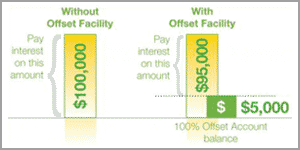 100% Mortgage Offset Account